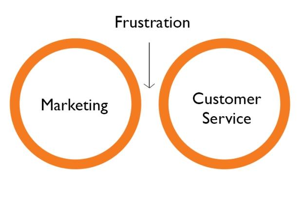 Service Experience Gap